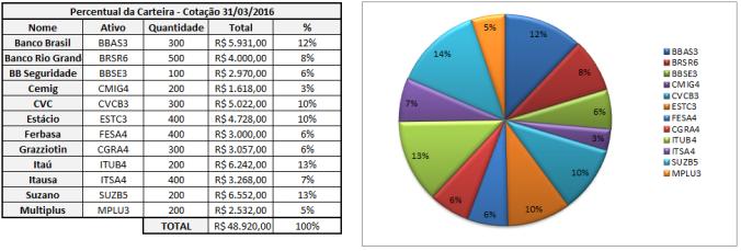 Ações - Porcentagem