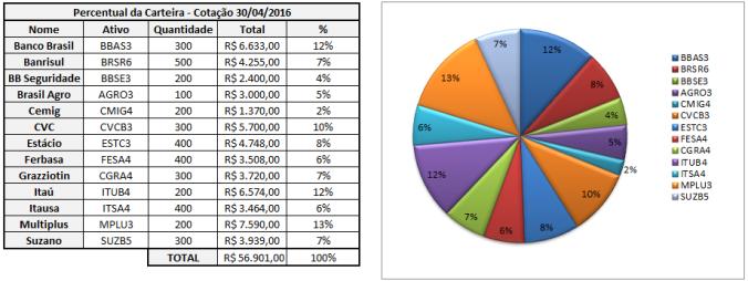 Ações - PorcentagemAbril16