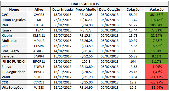 Trades Abertos